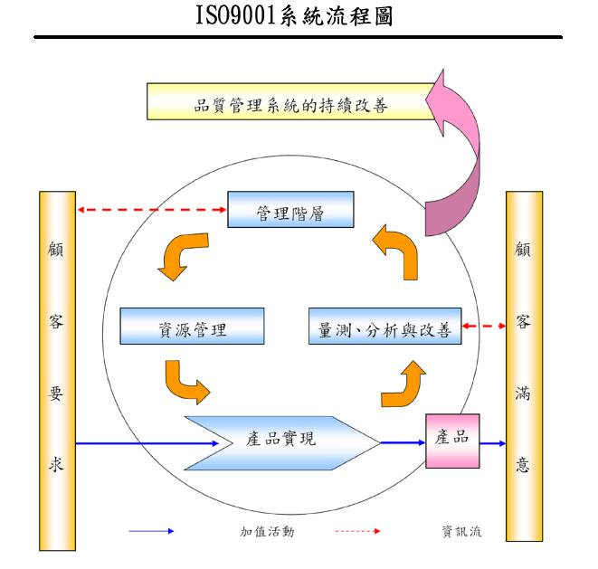 品质管理系统流程图